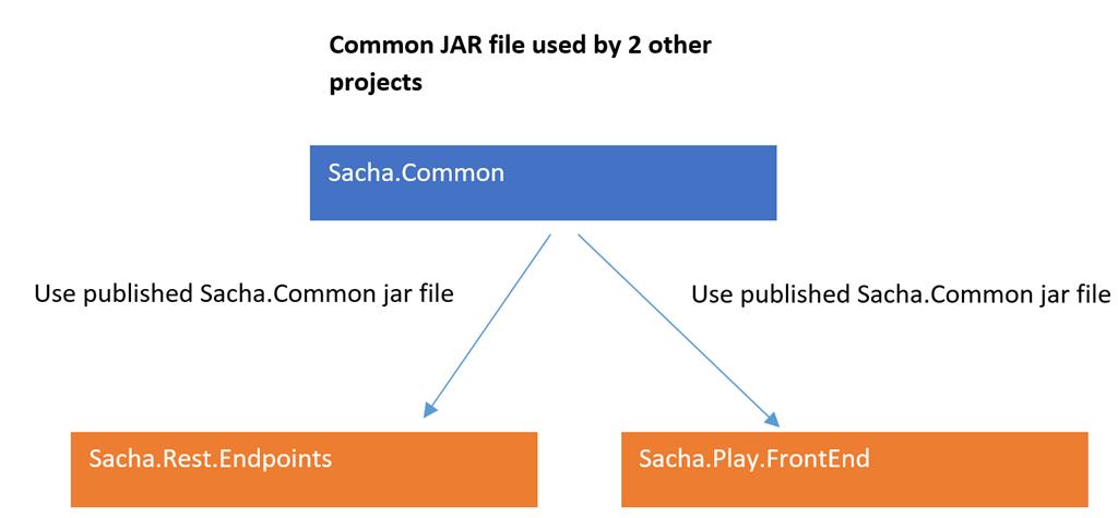 Scala | Sacha's Blog