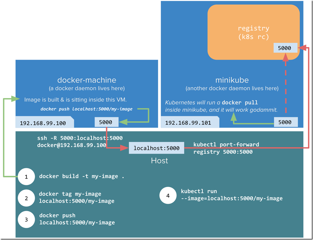 Kubernetes – Part 2 of n, creating our first POD | Sacha's Blog