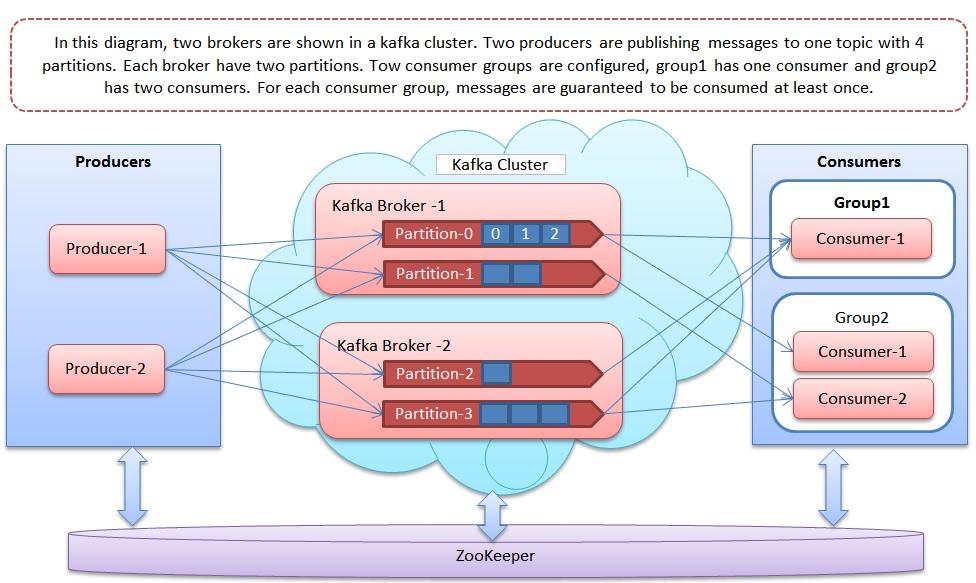 Image result for kafka partitions