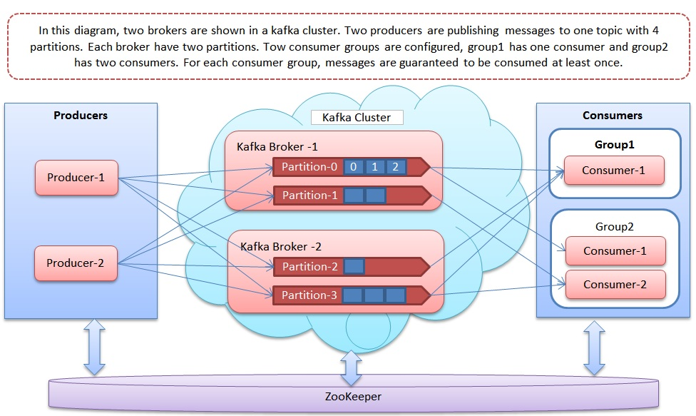 Image result for kafka partitions